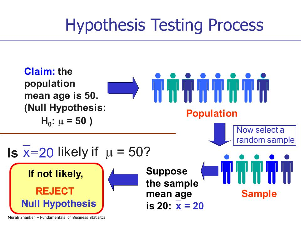 Hypothesis Testing Process