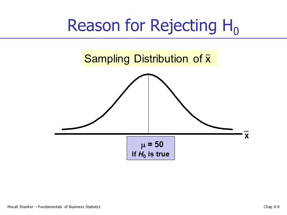 Reason for Rejecting H0 Sampling Distribution of x  = 50 x