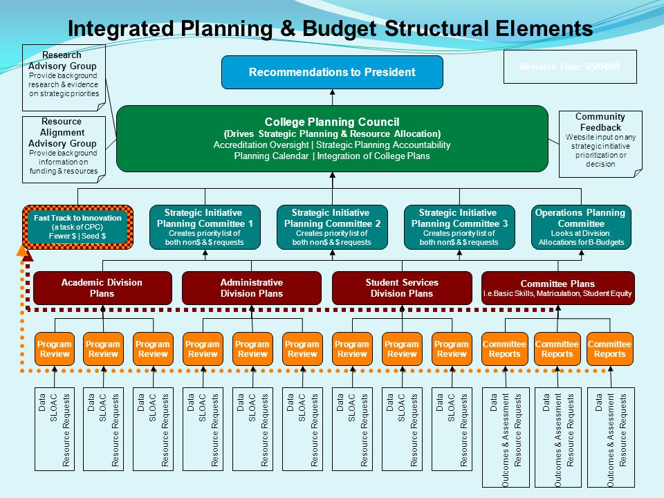 Integrated Planning & Budget Structural Elements