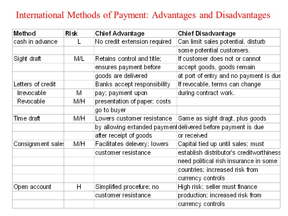 International Methods of Payment: Advantages and Disadvantages