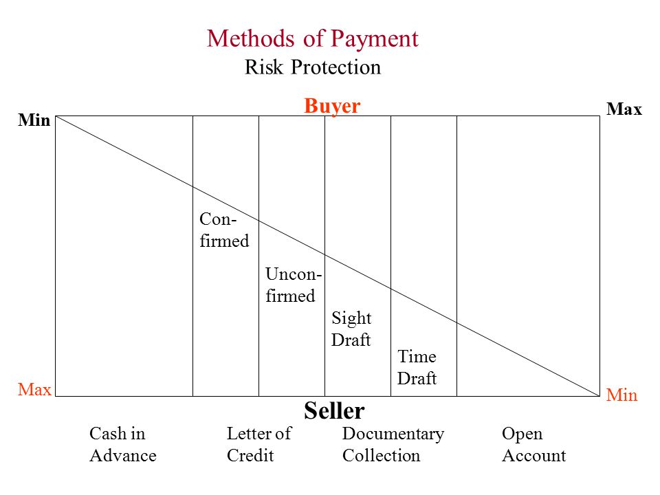 Methods of Payment Seller Risk Protection Buyer Max Min Con- firmed