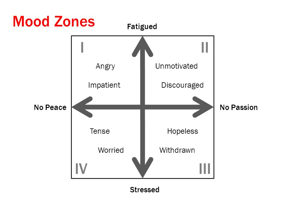 Mood Zones I II IV III Fatigued Angry Impatient Unmotivated