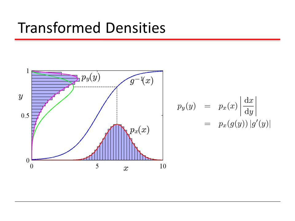 Transformed Densities