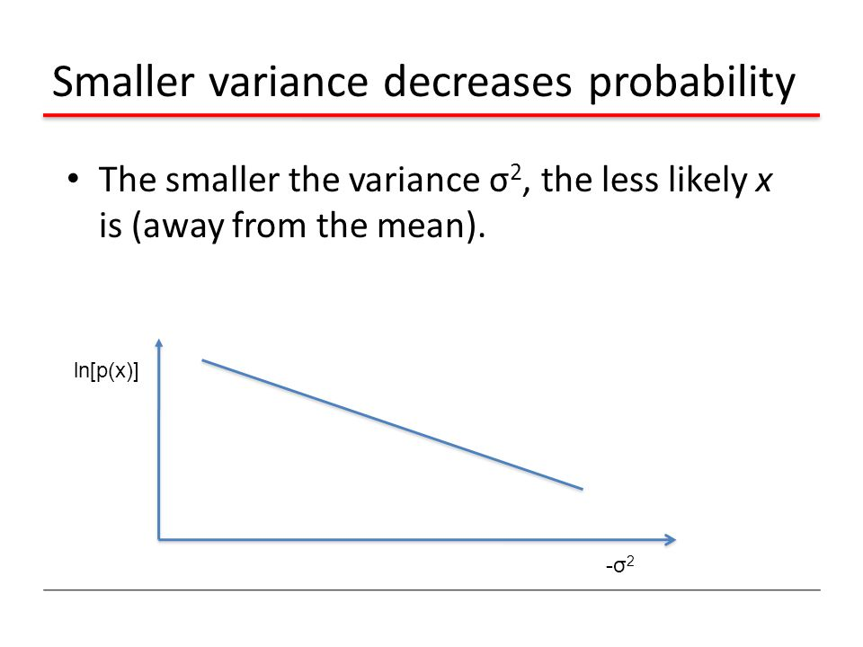 Smaller variance decreases probability