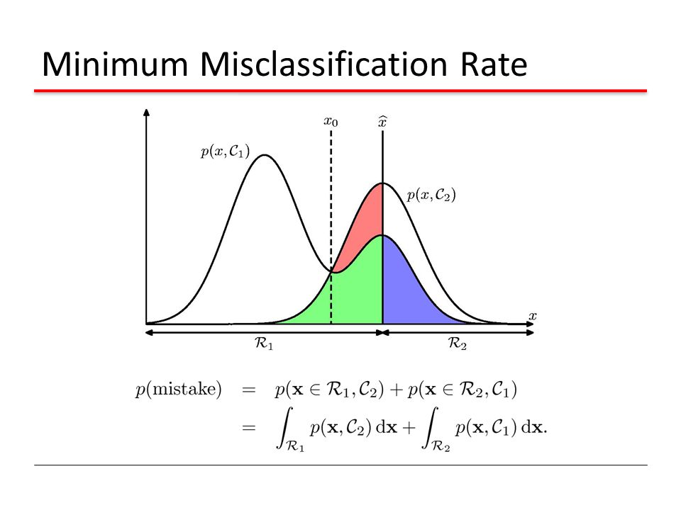 Minimum Misclassification Rate