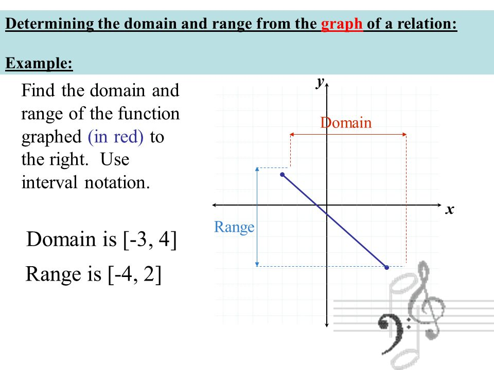 Chapter 2 Functions And Graphs Ppt Video Online Download