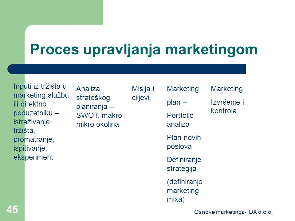 marketing marketinški plan