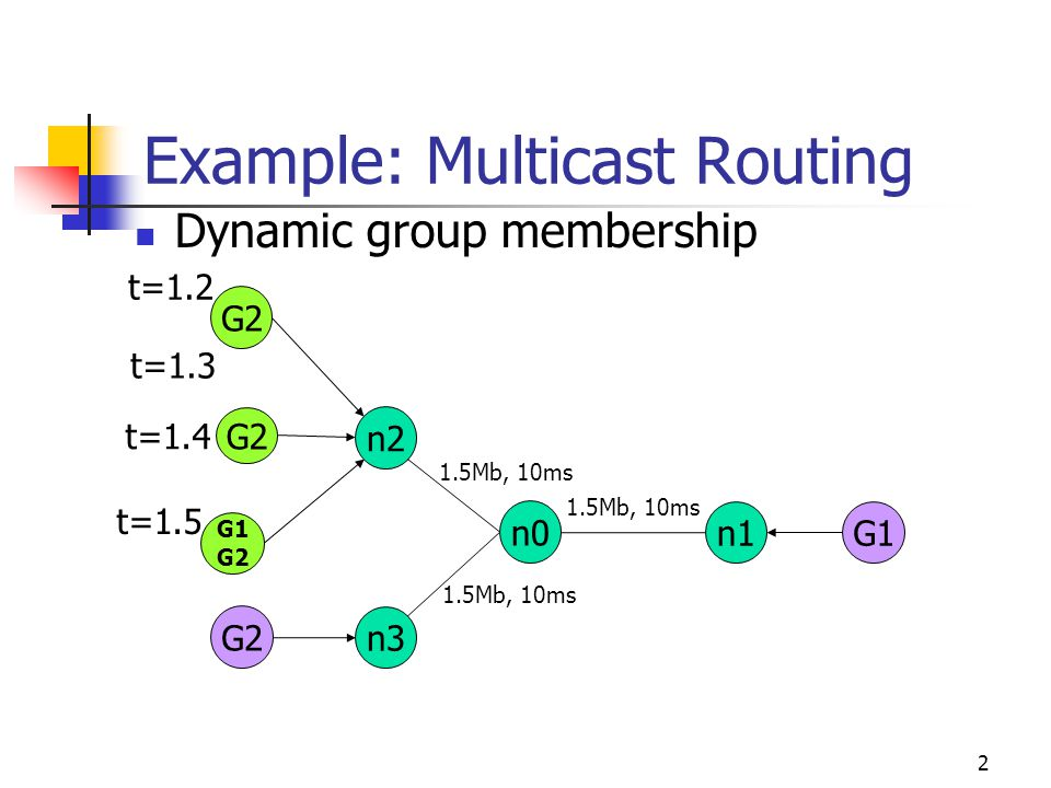 Day 3 Outline Multicast example (from Day 2) Wireless Misc