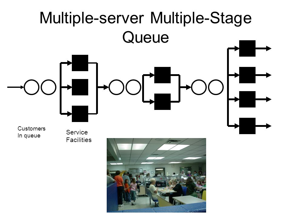Explain the single-server and multi-server waiting line models