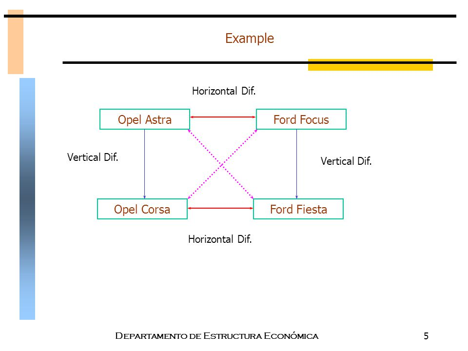 Topic 6 Product Differentiation I Patterns Of Price