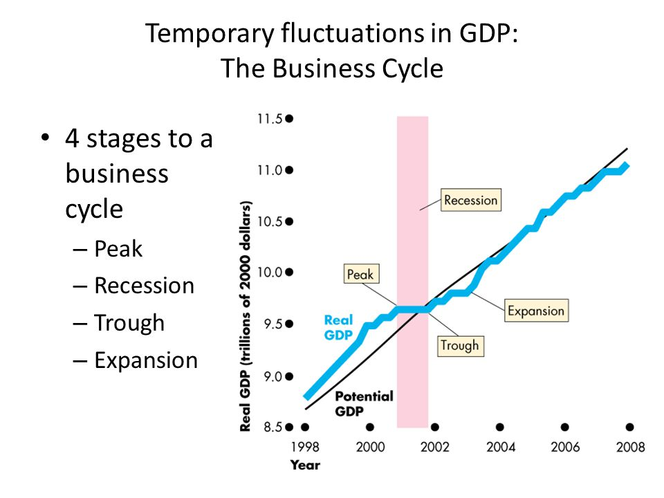 Temporary fluctuations in GDP: The Business Cycle