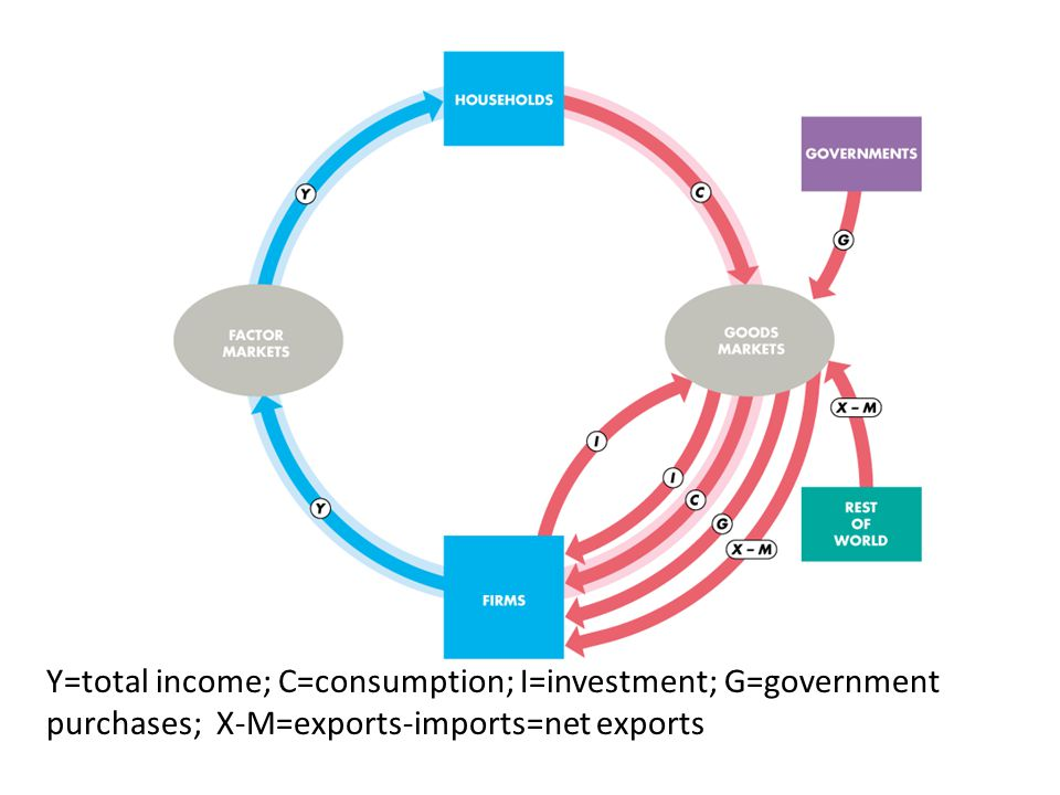 Y=total income; C=consumption; I=investment; G=government purchases; X-M=exports-imports=net exports