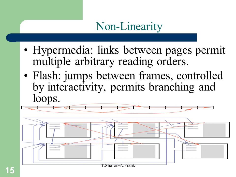 Non-Linearity Hypermedia: links between pages permit multiple arbitrary reading orders.
