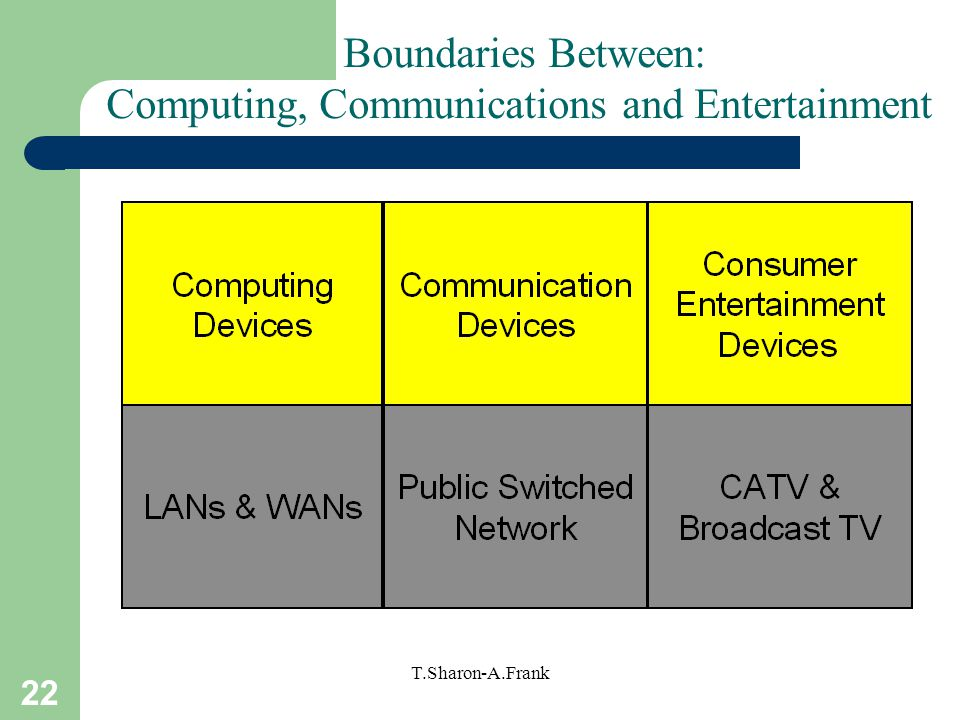 Boundaries Between: Computing, Communications and Entertainment