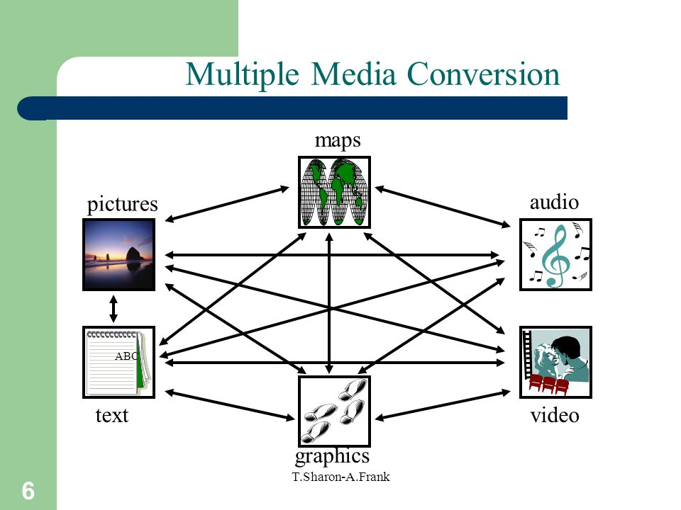Multiple Media Conversion