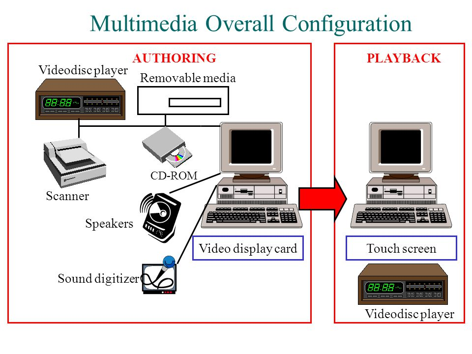 Multimedia Overall Configuration