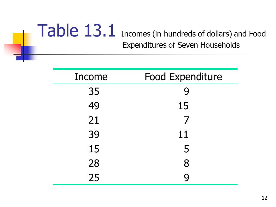 Table Incomes (in hundreds of dollars) and Food