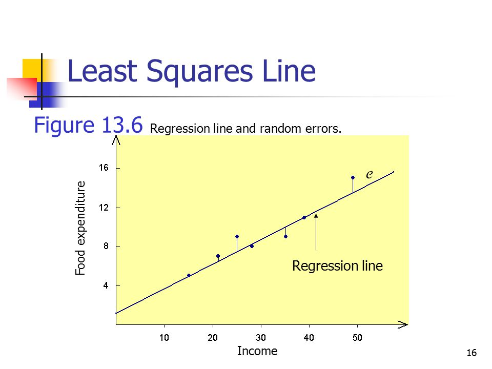 Least Squares Line Figure 13.6 Regression line and random errors. e