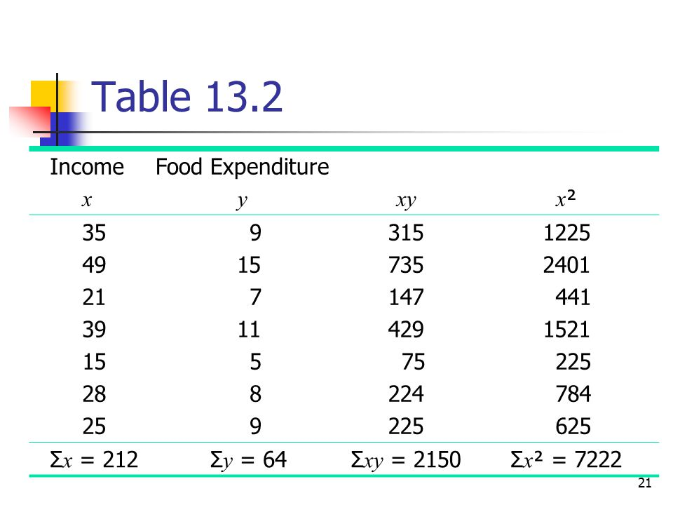 Table 13.2 Income x Food Expenditure y xy x²