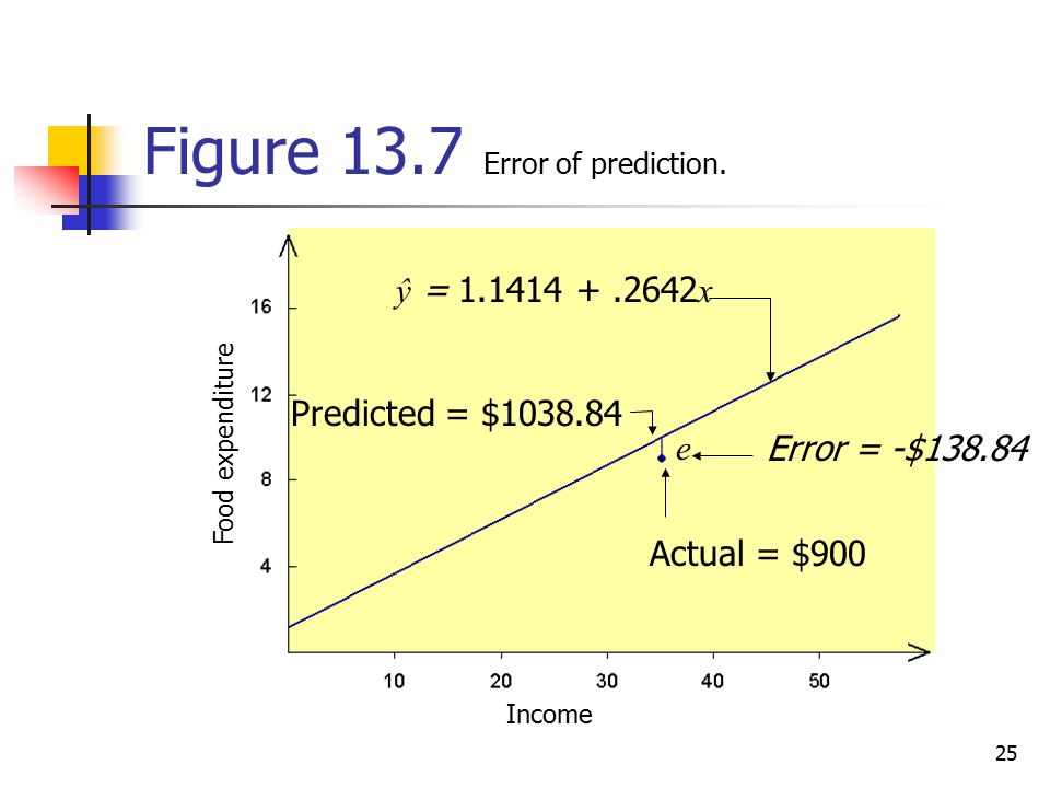 Figure 13.7 Error of prediction.