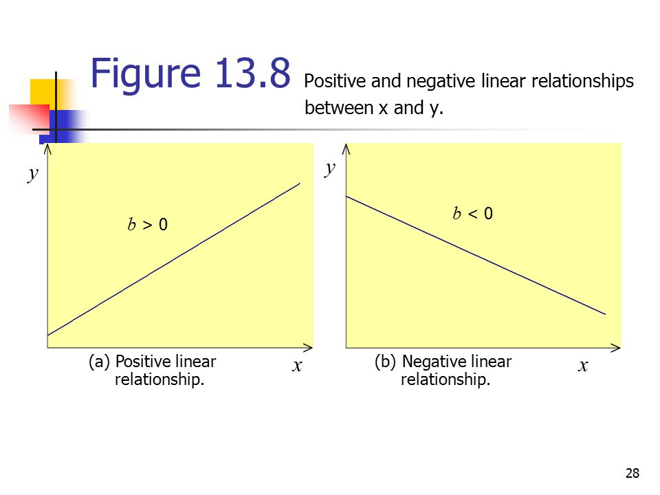 Figure Positive and negative linear relationships