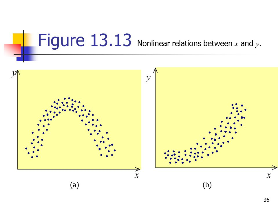 Figure Nonlinear relations between x and y.