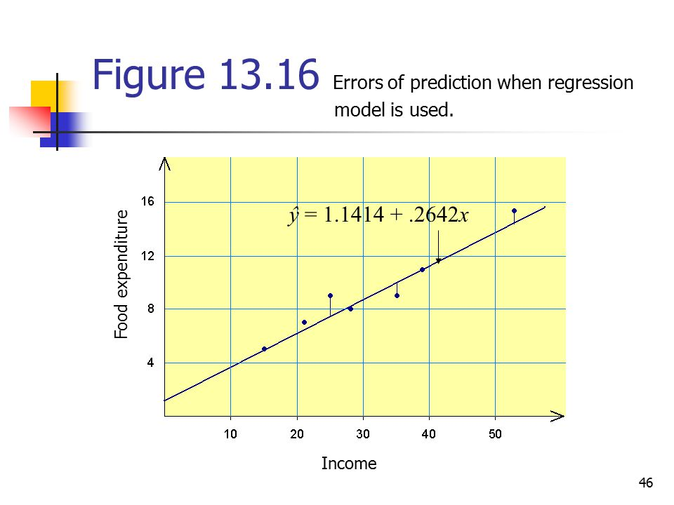 Figure Errors of prediction when regression model is used.