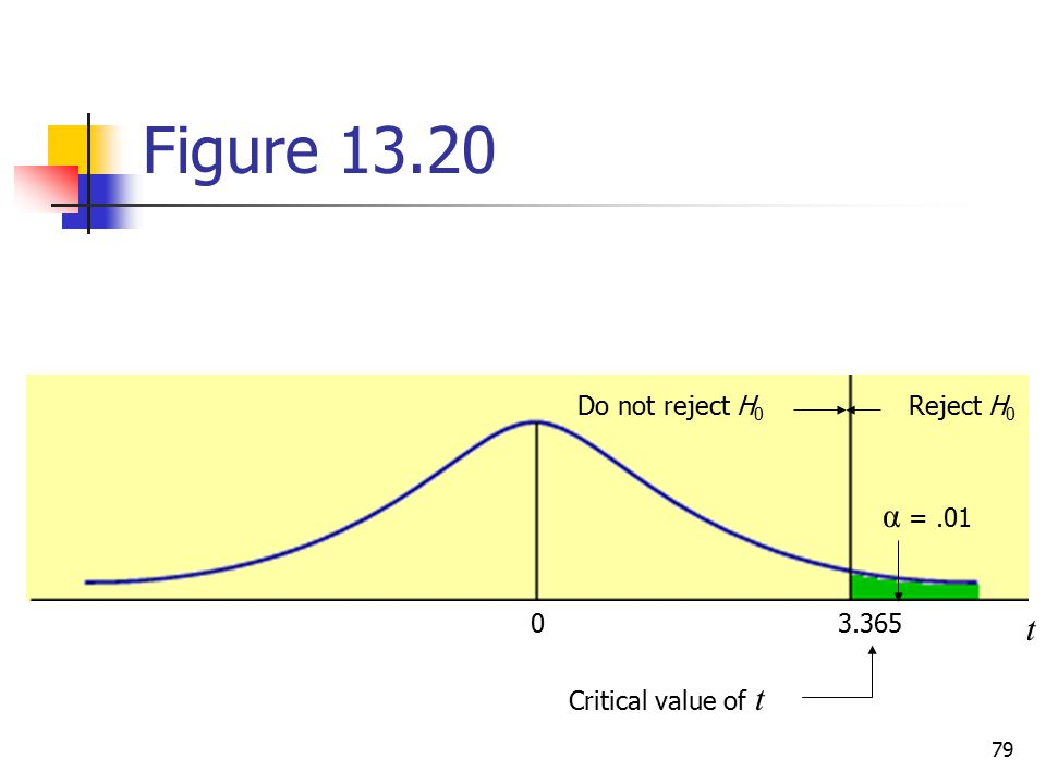 Figure α = .01 t Do not reject H0 Reject H