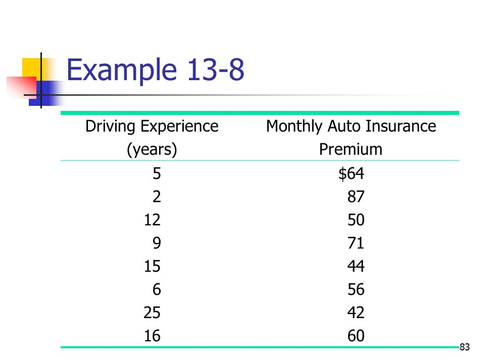 Monthly Auto Insurance