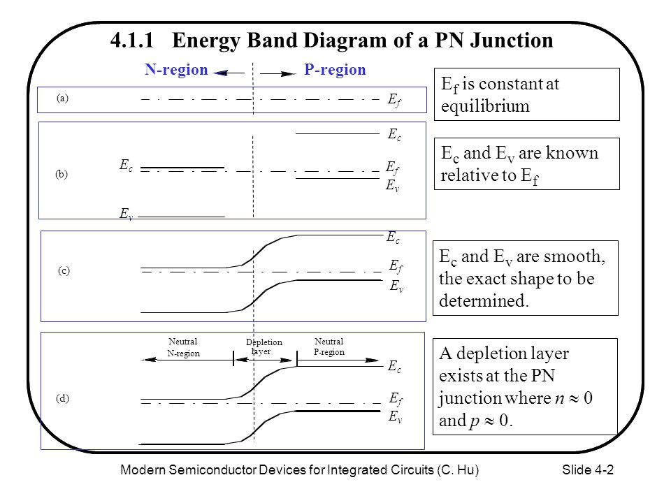 Chapter 4 Pn And Metal Semiconductor Junctions Ppt Download