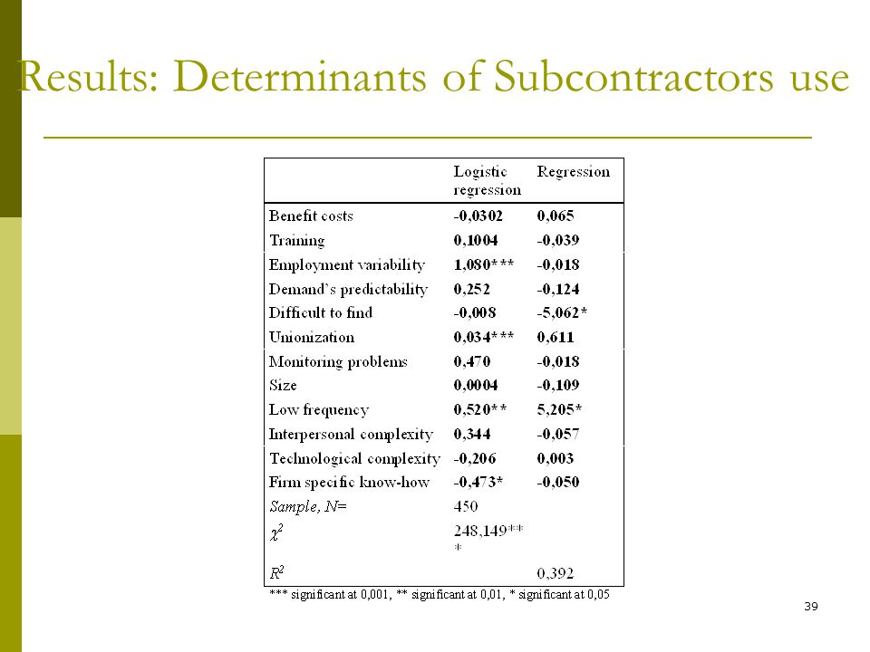 Results: Determinants of Subcontractors use