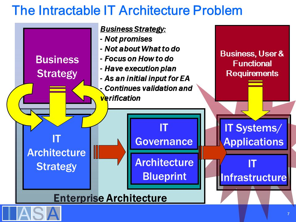 Strategic enterprise architecture ppt video online download the intractable it architecture problem malvernweather Gallery