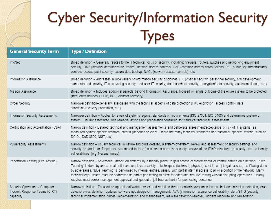 Cyber Security Information Security Definitions Ppt