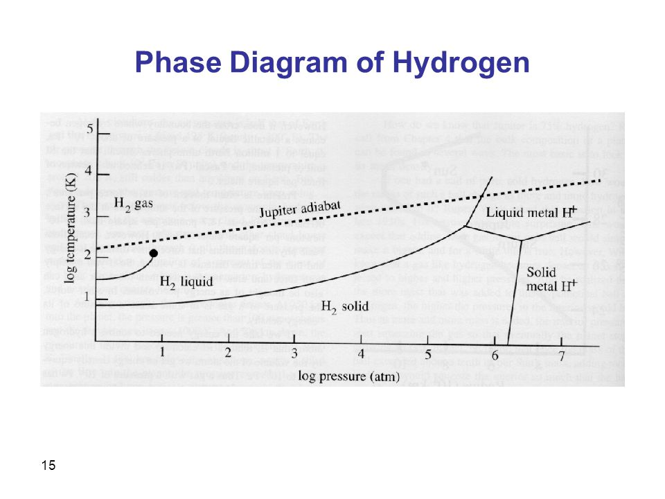 phase diagram Phase diagrams can be used to determine the conditions under which substances will undergo a change of state (change of phase) for example, a phase diagram for water will tell you which state water will be in at a given temperature and pressure.