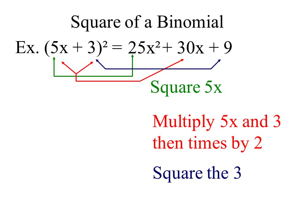 Square of a Binomial Ex. (5x + 3)² = 25x². + 30x Square 5x. Multiply 5x and 3. then times by 2.