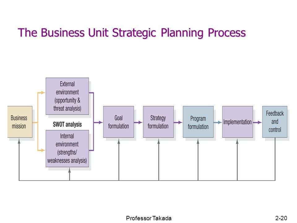 virtual oragnization strategy paper View notes - fin 370 week 5 team assignment - virtual organization strategy paper - berrys bug blasters from fin 370 at university of phoenix options for growth running head: options for.