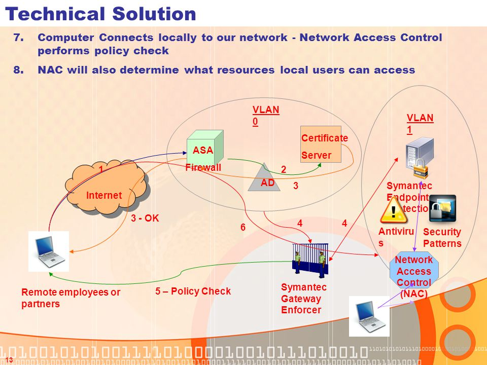 Network Access Control (NAC)