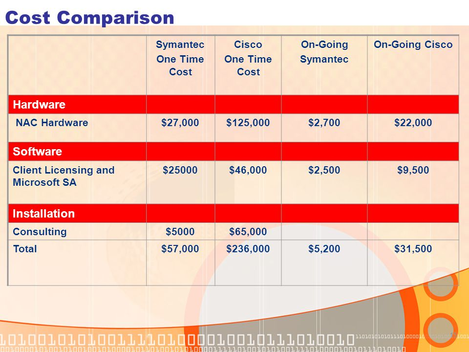 Cost Comparison Hardware Software Installation Symantec One Time Cost