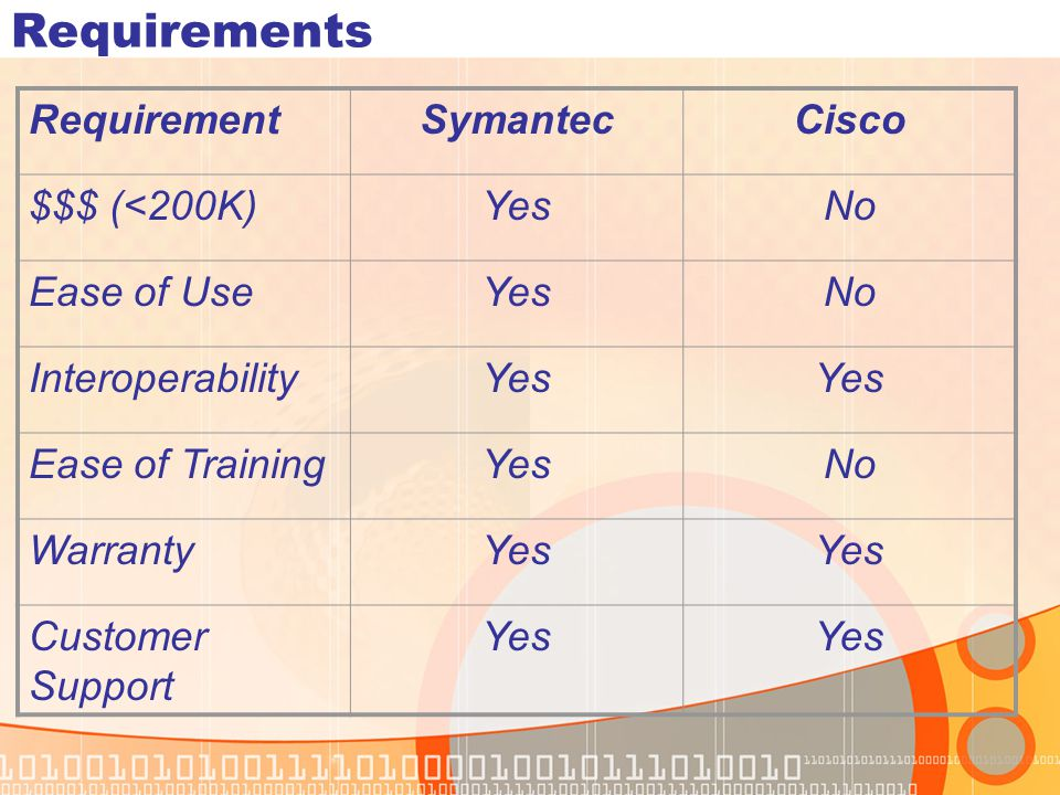 Requirements Requirement Symantec Cisco $$$ (<200K) Yes No