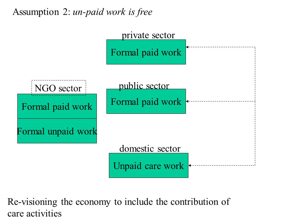 Assumption 2: un-paid work is free