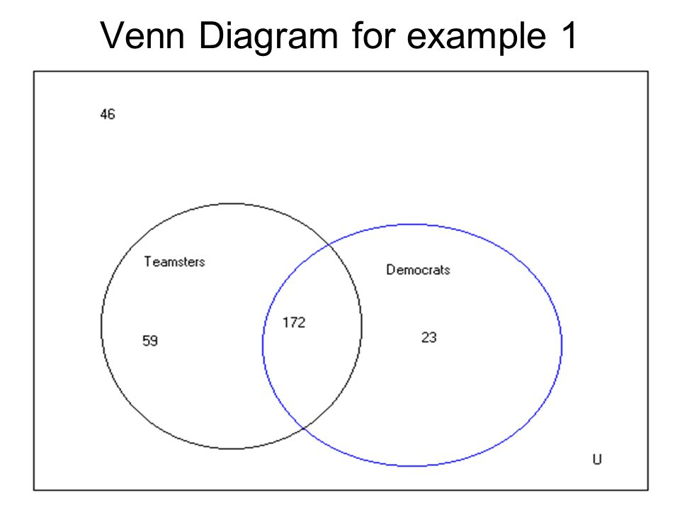 Applications Of Venn Diagrams Ppt Video Online Download
