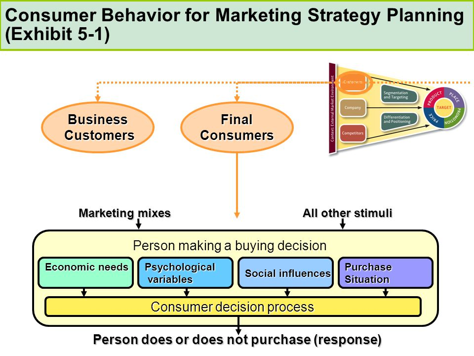 product positioning and consumer buying behavior Marketing: consumer behavior: chapter 2 chapter 2 study play  such as the quantity of product purchased, frequency of leisure activities, or frequency of buying a given product two types of shared characteristics behavioral data  un-owned positioning is when a position is not associated with a product from the category other types.