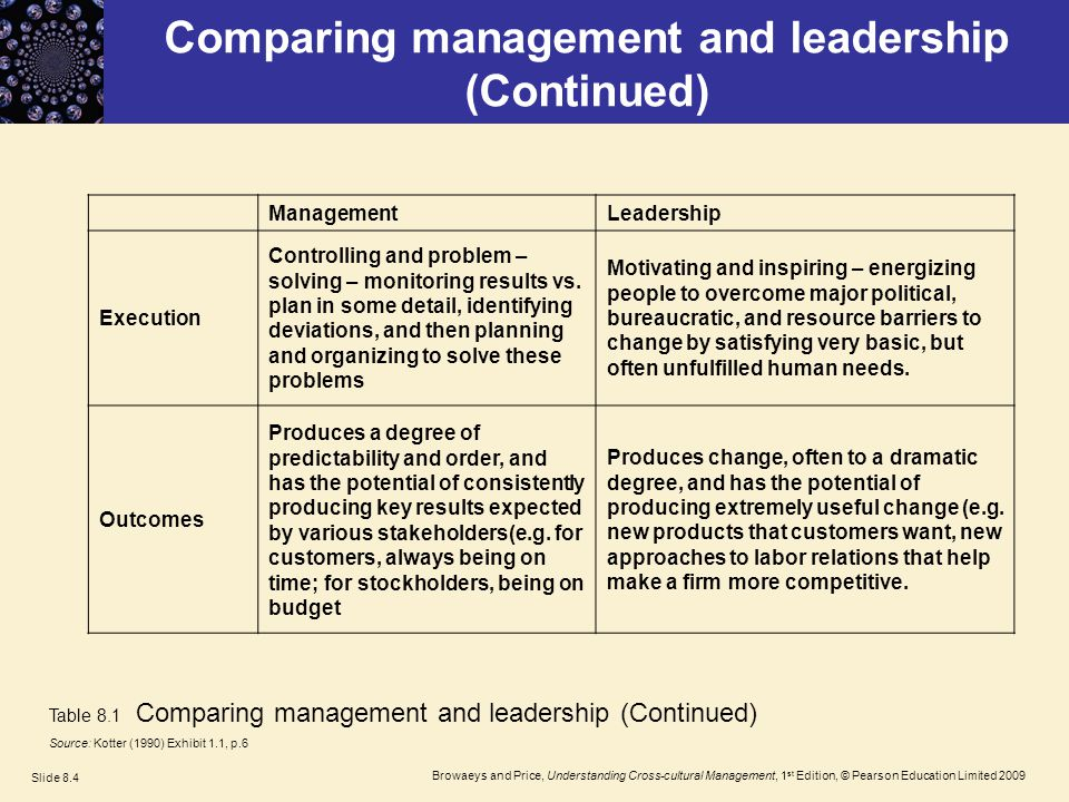 "leadership and management a comparative essay This ""assignment 2"" writing assignment is a comparative essay focused on topics encountered in our hum 111 class the project will be based on research but will reflect your views and interpretation of the topic this project is designed to help you stretch your mind and your abilities as an."