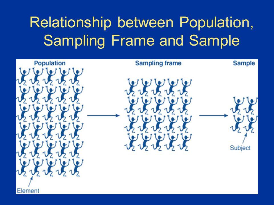 Target population and sampling frame in survey sampling the.