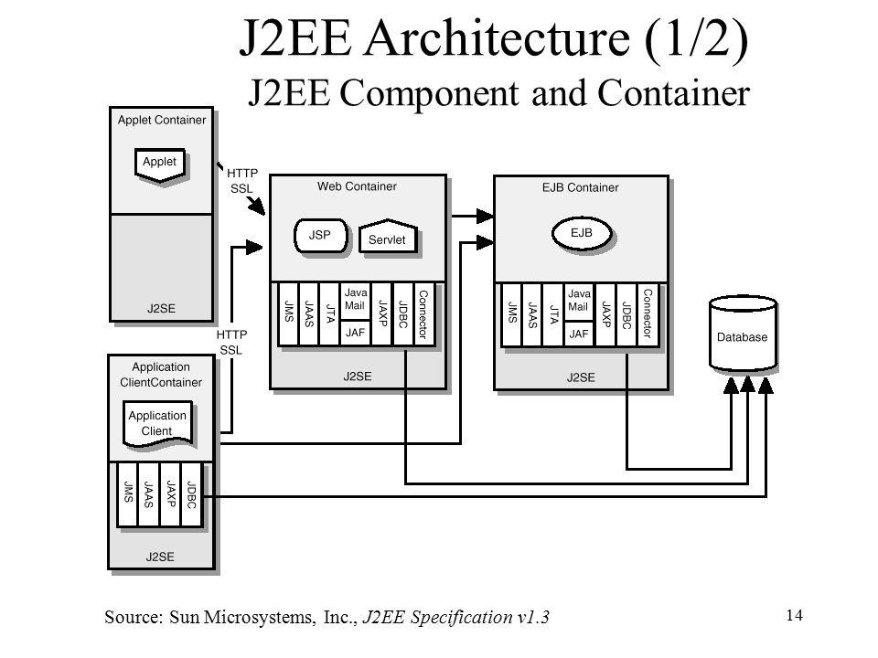 Java 2 platform enterprise edition j2ee an overview ppt download 14 j2ee architecture ccuart Gallery