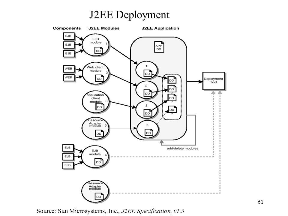 Java 2 Platform Enterprise Edition J2ee An Overview