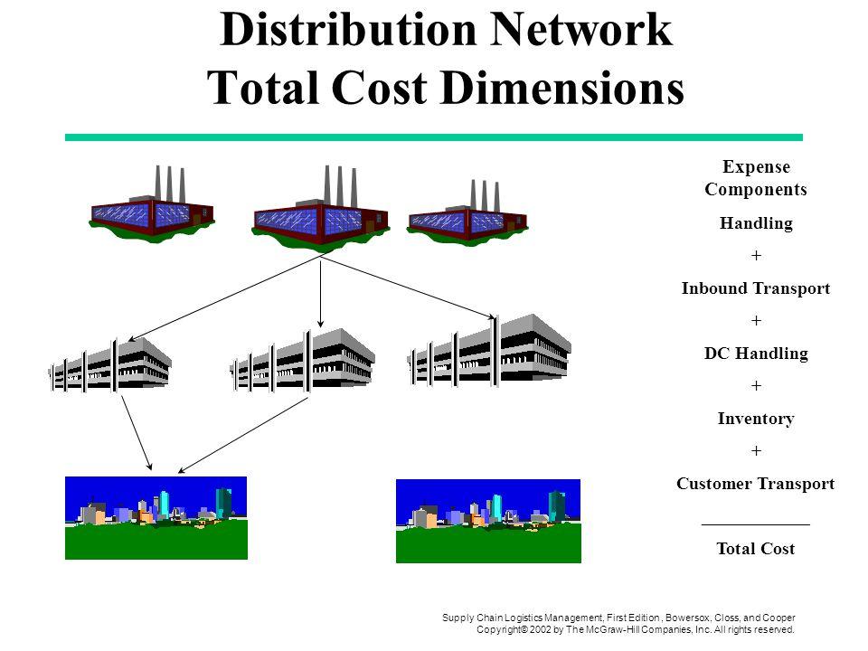 Distribution network design ppt