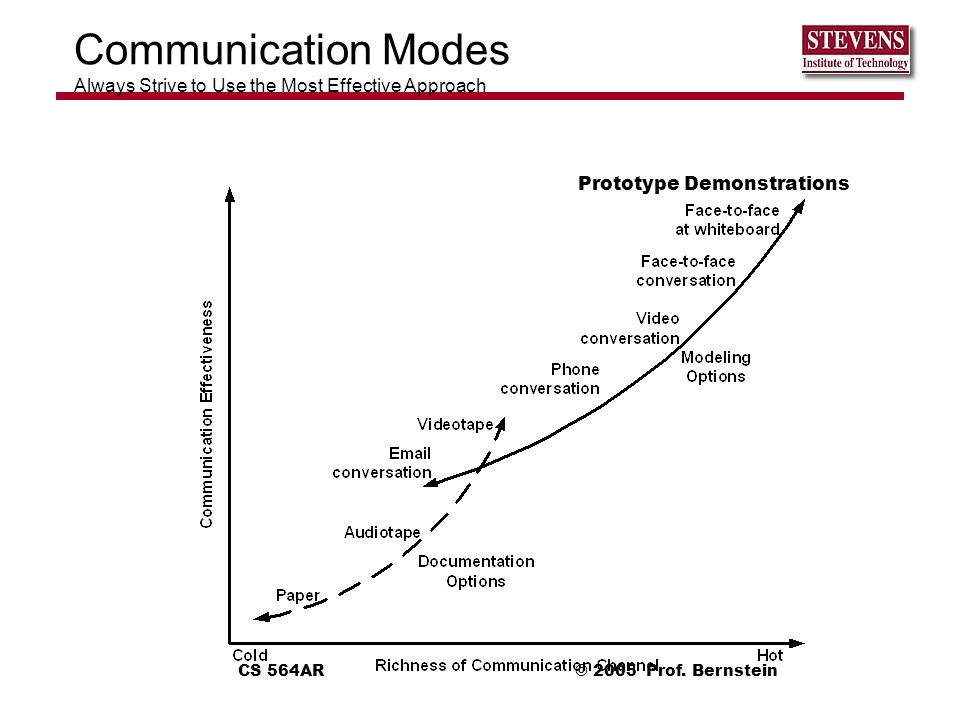 Communication Modes Always Strive to Use the Most Effective Approach