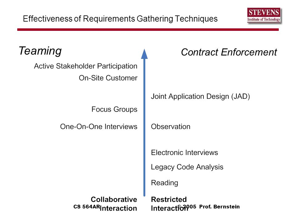 Effectiveness of Requirements Gathering Techniques