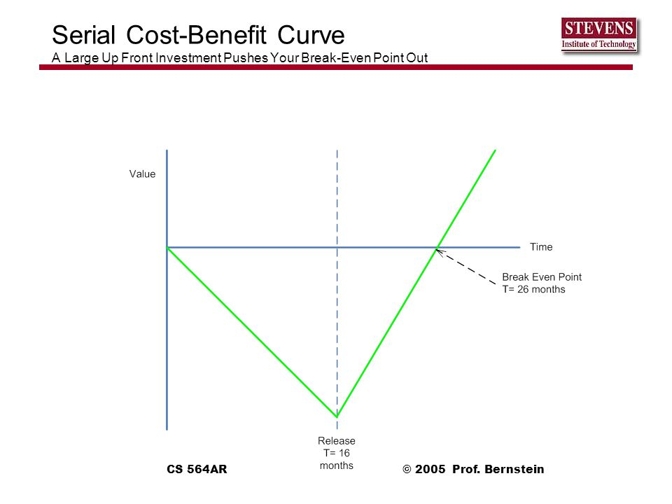 Serial Cost-Benefit Curve A Large Up Front Investment Pushes Your Break-Even Point Out